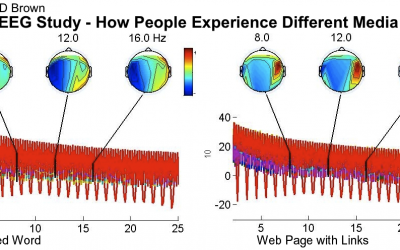 EEG Study – How People Experience Different Media